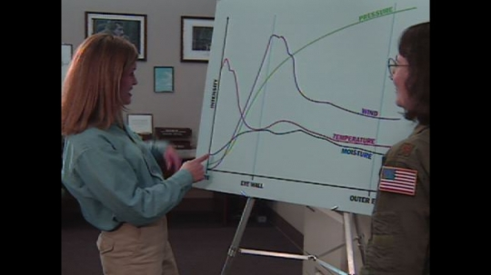 UNITED STATES: 1990s: ladies look at graph of weather.  Graph of intensity of storm. NASA Connect scientists talk about weather.