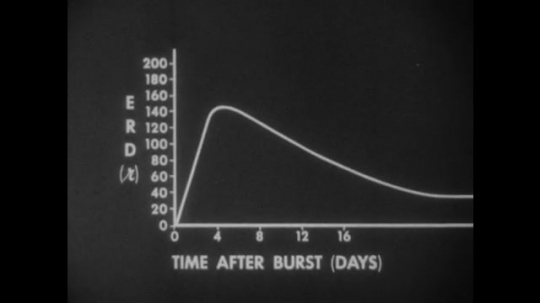 United States: 1950s: Graph shows allowable radiation dose after burst. Men work in emergency response office.